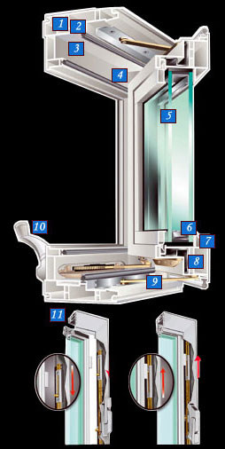 Technical Details casement & awning Windows